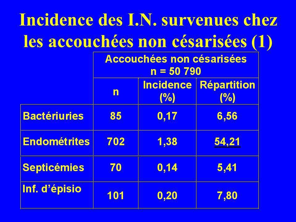 Incidence des I.N. survenues chez les accouchées non césarisées (1)
