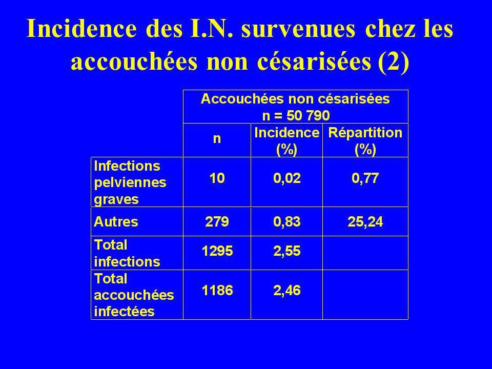 Incidence des I.N. survenues chez les accouchées non césarisées (2)