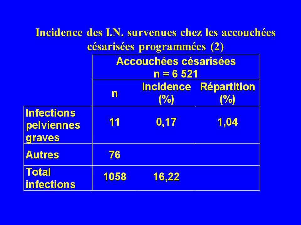 Incidence des I.N. survenues chez les accouchées césarisées programmées (2)