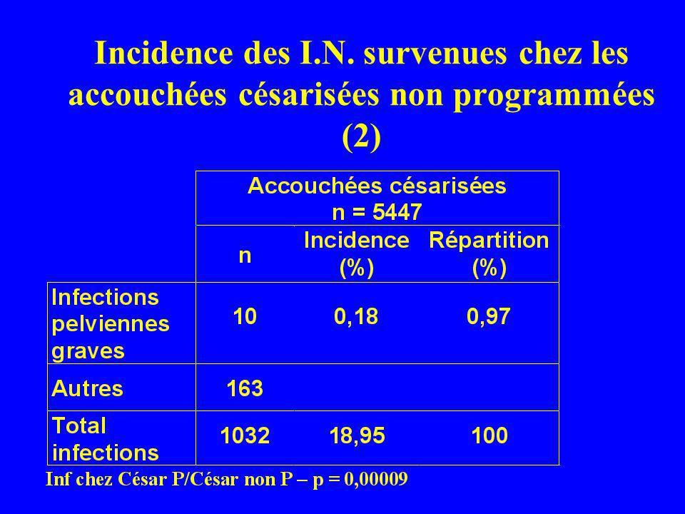 Incidence des I.N. survenues chez les accouchées césarisées non programmées (2)