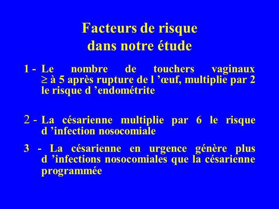 Facteurs de risque dans notre étude 1 -Le nombre de touchers vaginaux à 5 après rupture de l œuf, multiplie par 2 le risque d endométrite 2 - La césar