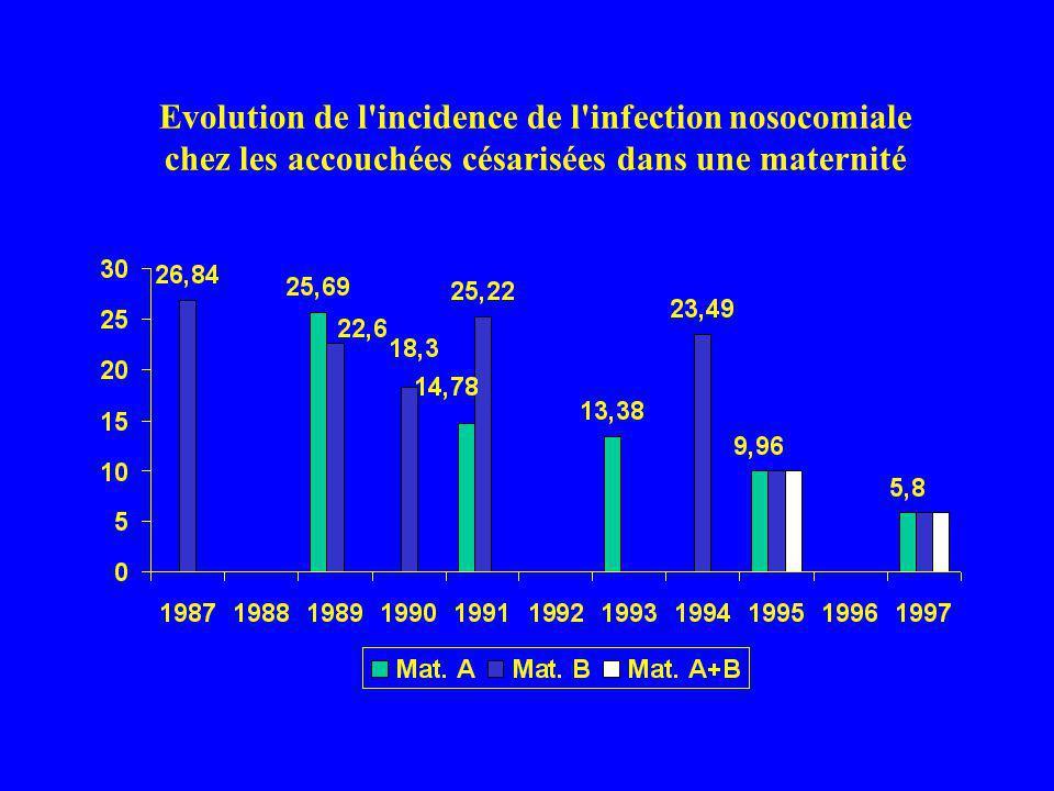 Evolution de l'incidence de l'infection nosocomiale chez les accouchées césarisées dans une maternité