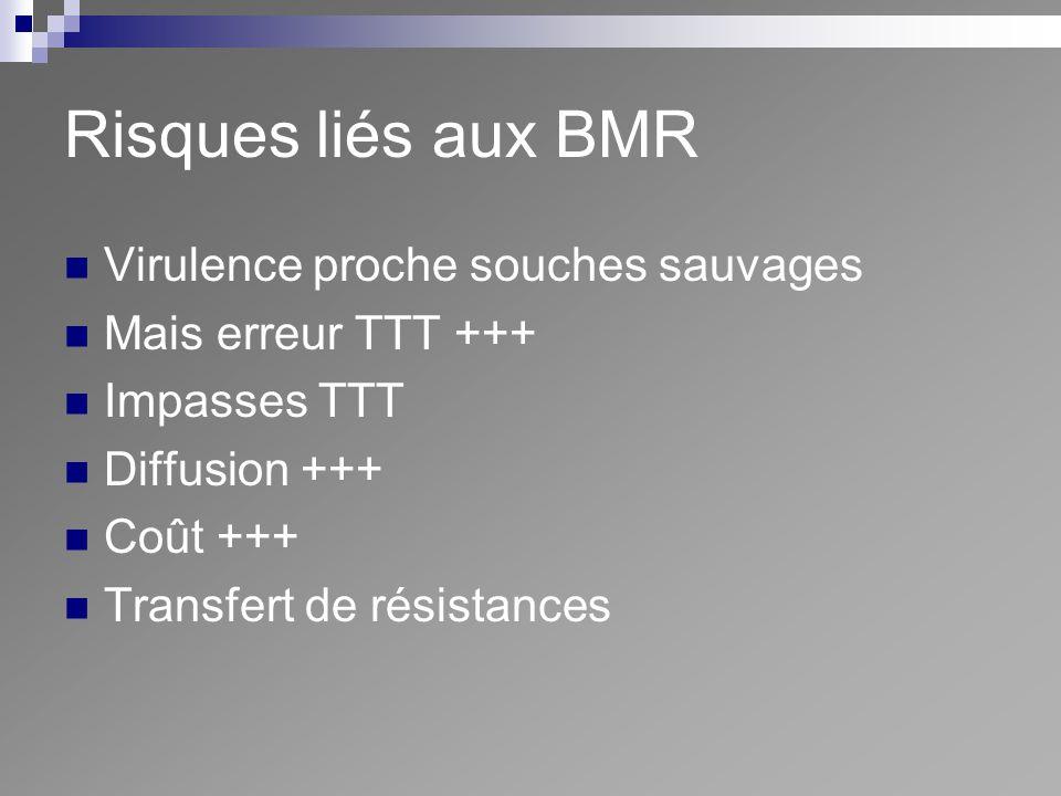 Risques liés aux BMR Virulence proche souches sauvages Mais erreur TTT +++ Impasses TTT Diffusion +++ Coût +++ Transfert de résistances