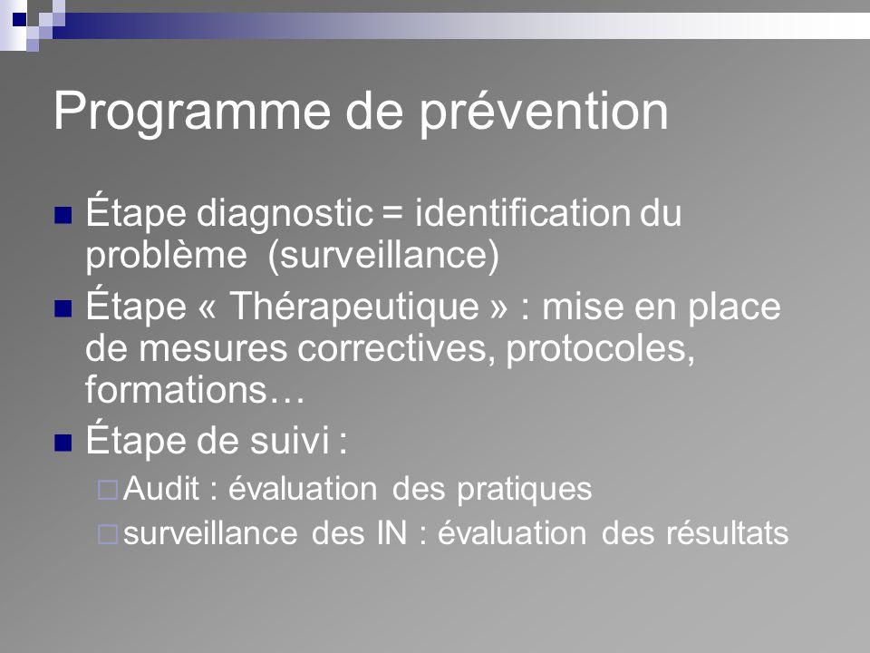 Programme de prévention Étape diagnostic = identification du problème (surveillance) Étape « Thérapeutique » : mise en place de mesures correctives, p