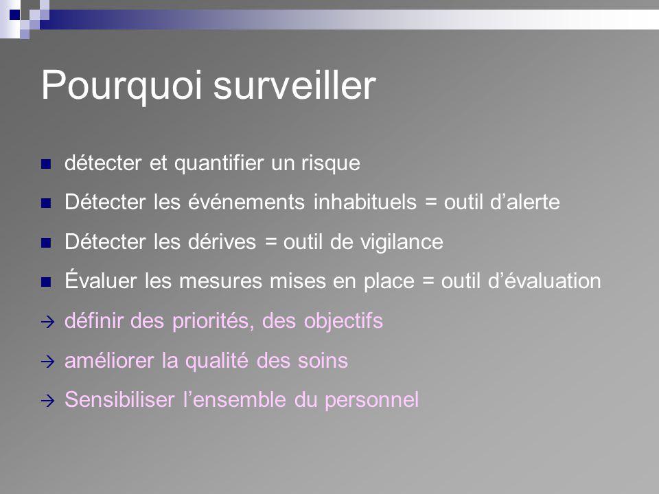 Pourquoi surveiller détecter et quantifier un risque Détecter les événements inhabituels = outil dalerte Détecter les dérives = outil de vigilance Éva