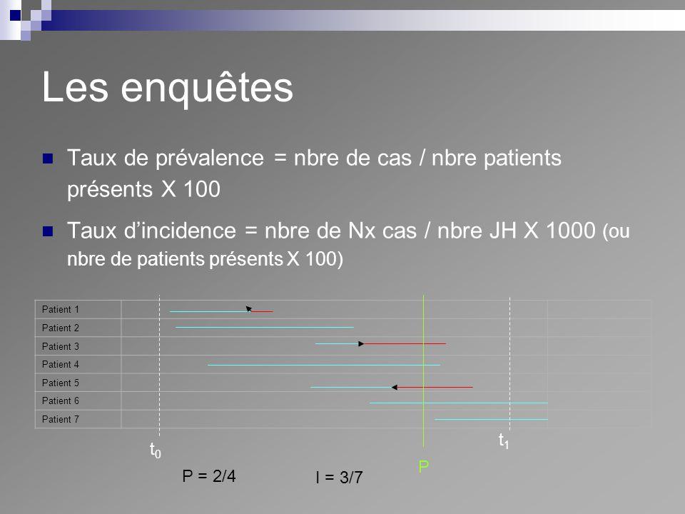 Les enquêtes Patient 1 Patient 2 Patient 3 Patient 4 Patient 5 Patient 6 Patient 7 t0t0 t1t1 P P = 2/4 I = 3/7 Taux de prévalence = nbre de cas / nbre