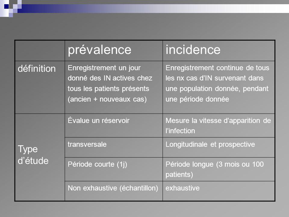 prévalenceincidence définition Enregistrement un jour donné des IN actives chez tous les patients présents (ancien + nouveaux cas) Enregistrement cont