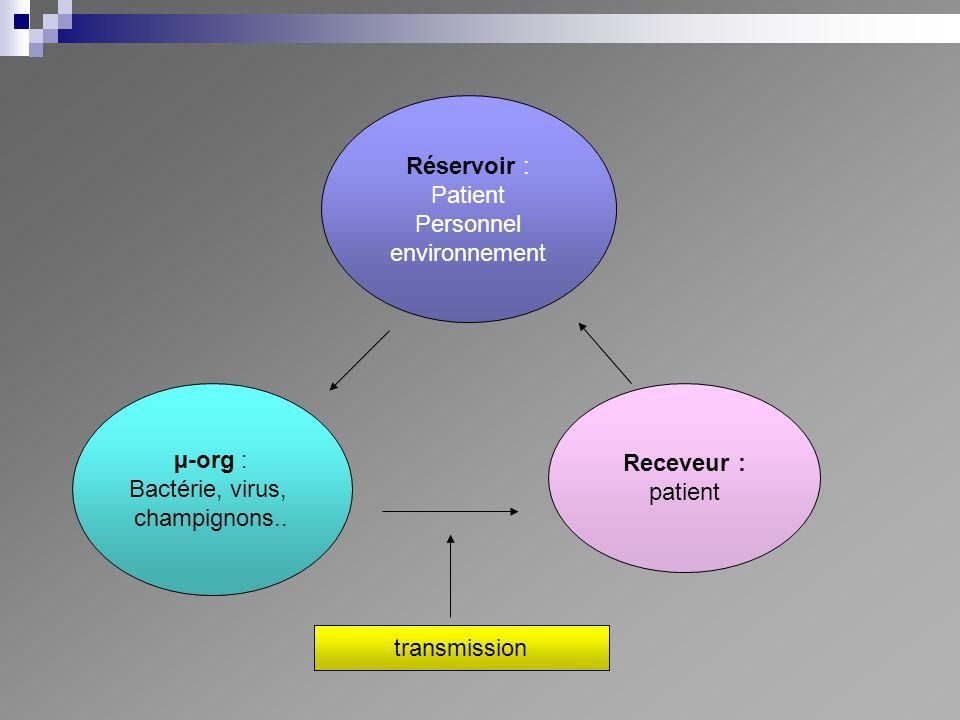 Réservoir : Patient Personnel environnement µ-org : Bactérie, virus, champignons.. Receveur : patient transmission