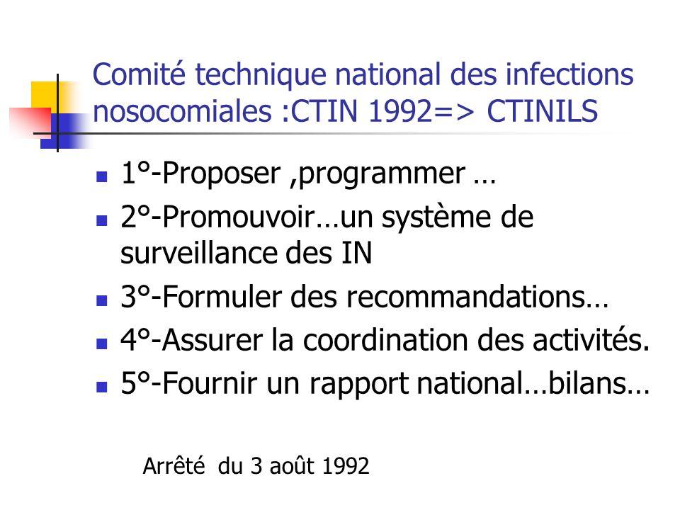 Comité technique national des infections nosocomiales :CTIN 1992=> CTINILS 1°-Proposer,programmer … 2°-Promouvoir…un système de surveillance des IN 3°