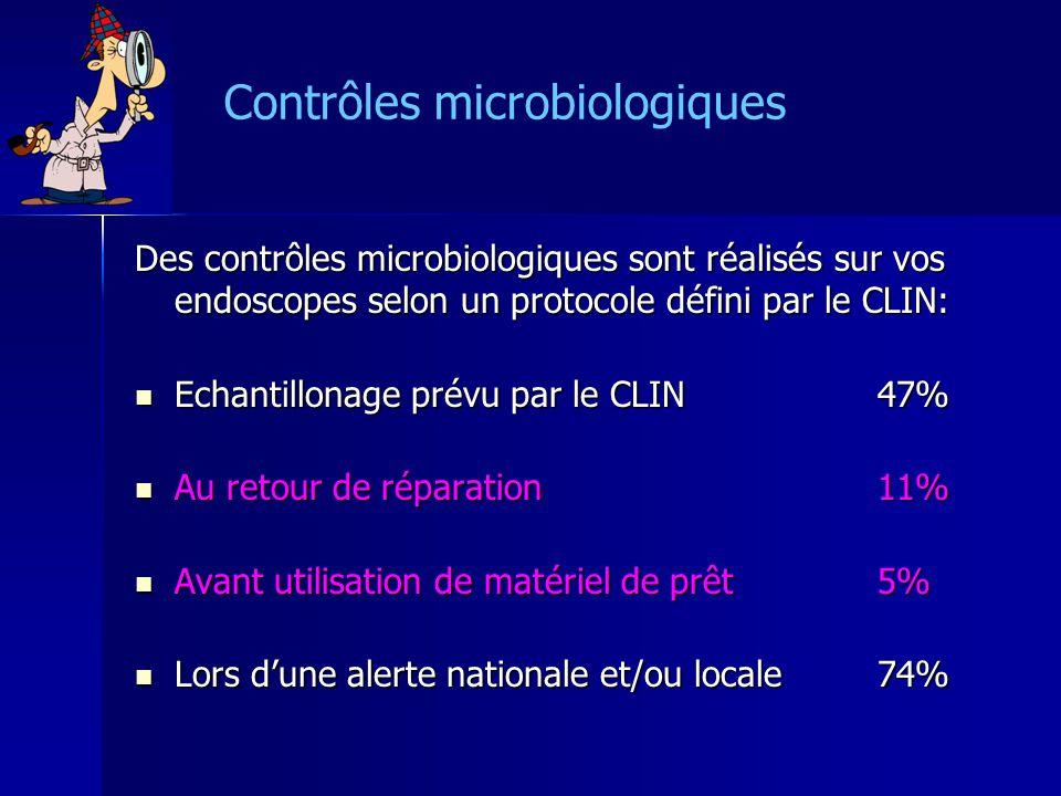 Contrôles microbiologiques Des contrôles microbiologiques sont réalisés sur vos endoscopes selon un protocole défini par le CLIN: Des contrôles microbiologiques sont réalisés sur vos endoscopes selon un protocole défini par le CLIN: Echantillonage prévu par le CLIN47% Echantillonage prévu par le CLIN47% Au retour de réparation11% Au retour de réparation11% Avant utilisation de matériel de prêt5% Avant utilisation de matériel de prêt5% Lors dune alerte nationale et/ou locale74% Lors dune alerte nationale et/ou locale74%