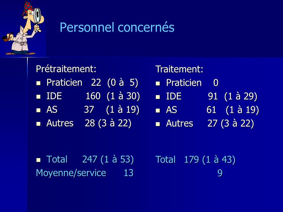 Personnel concernésPrétraitement: Praticien 22 (0 à 5) Praticien 22 (0 à 5) IDE 160 (1 à 30) IDE 160 (1 à 30) AS 37 (1 à 19) AS 37 (1 à 19) Autres 28 (3 à 22) Autres 28 (3 à 22) Total 247 (1 à 53) Total 247 (1 à 53) Moyenne/service 13 Traitement: Praticien 0 Praticien 0 IDE 91 (1 à 29) IDE 91 (1 à 29) AS 61 (1 à 19) AS 61 (1 à 19) Autres 27 (3 à 22) Autres 27 (3 à 22) Total179 (1 à 43) 9