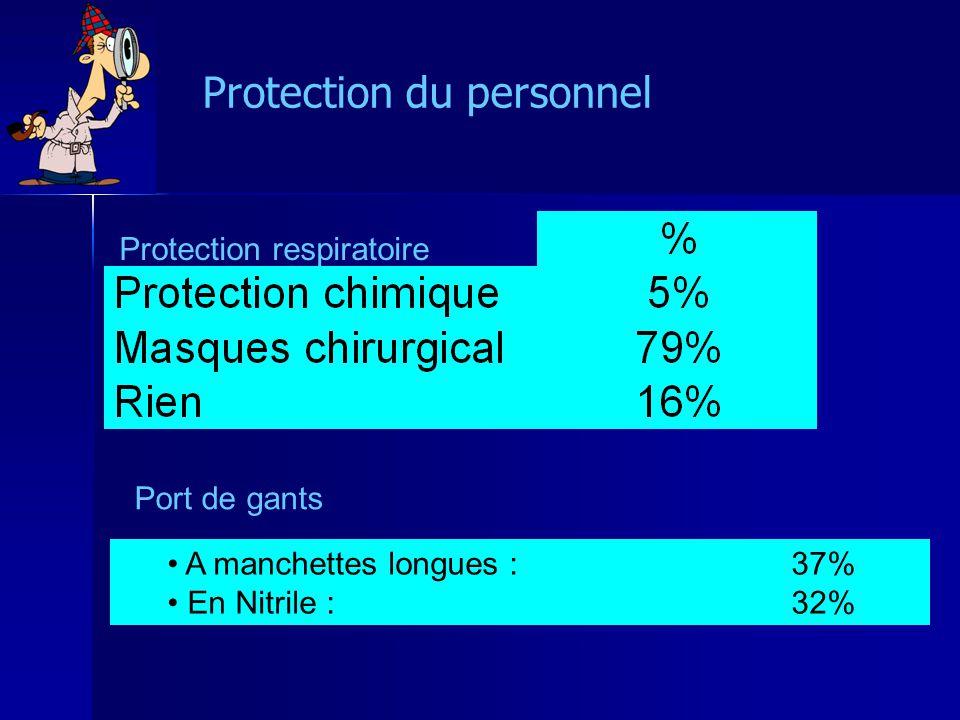 Protection du personnel A manchettes longues : 37% En Nitrile : 32% Protection respiratoire Port de gants