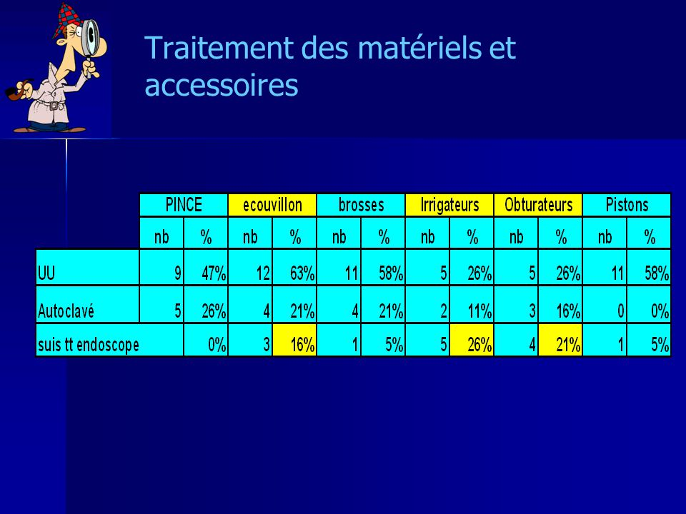 Traitement des matériels et accessoires