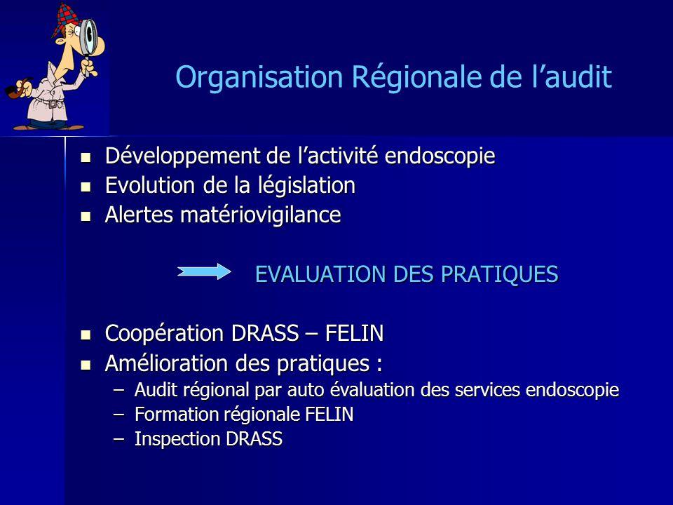 Organisation Régionale de laudit Développement de lactivité endoscopie Développement de lactivité endoscopie Evolution de la législation Evolution de la législation Alertes matériovigilance Alertes matériovigilance EVALUATION DES PRATIQUES Coopération DRASS – FELIN Coopération DRASS – FELIN Amélioration des pratiques : Amélioration des pratiques : –Audit régional par auto évaluation des services endoscopie –Formation régionale FELIN –Inspection DRASS