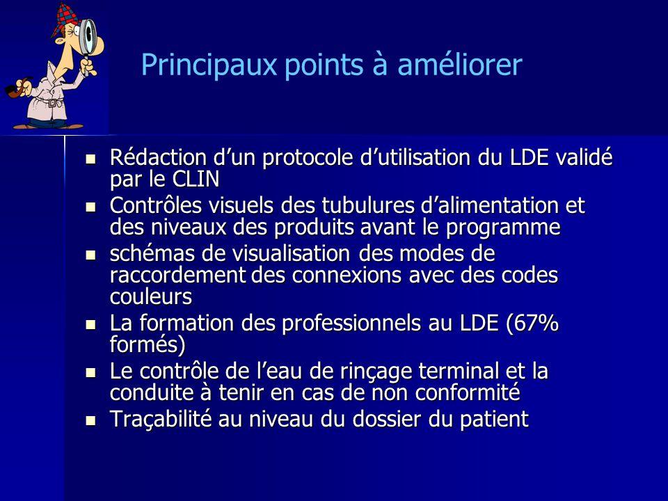Principaux points à améliorer Rédaction dun protocole dutilisation du LDE validé par le CLIN Rédaction dun protocole dutilisation du LDE validé par le