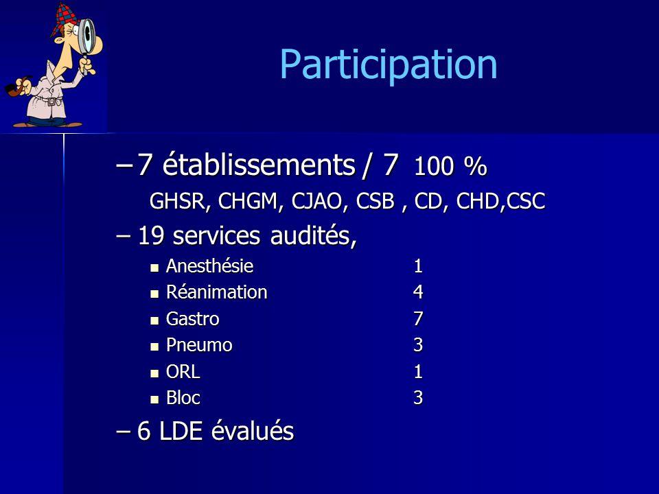 Participation –7 établissements / 7 100 % GHSR, CHGM, CJAO, CSB, CD, CHD,CSC –19 services audités, Anesthésie 1 Anesthésie 1 Réanimation4 Réanimation4 Gastro7 Gastro7 Pneumo3 Pneumo3 ORL1 ORL1 Bloc3 Bloc3 –6 LDE évalués