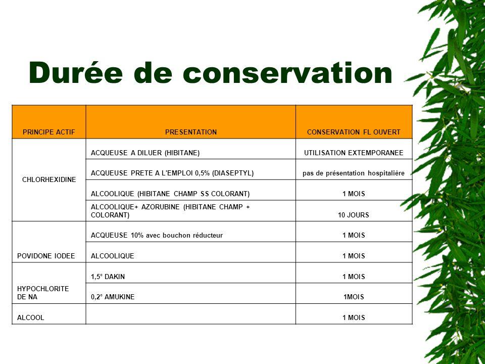 Durée de conservation PRINCIPE ACTIFPRESENTATIONCONSERVATION FL OUVERT CHLORHEXIDINE ACQUEUSE A DILUER (HIBITANE)UTILISATION EXTEMPORANEE ACQUEUSE PRETE A L EMPLOI 0,5% (DIASEPTYL)pas de présentation hospitalière ALCOOLIQUE (HIBITANE CHAMP SS COLORANT)1 MOIS ALCOOLIQUE+ AZORUBINE (HIBITANE CHAMP + COLORANT)10 JOURS POVIDONE IODEE ACQUEUSE 10% avec bouchon réducteur1 MOIS ALCOOLIQUE1 MOIS HYPOCHLORITE DE NA 1,5° DAKIN1 MOIS 0,2° AMUKINE1MOIS ALCOOL 1 MOIS