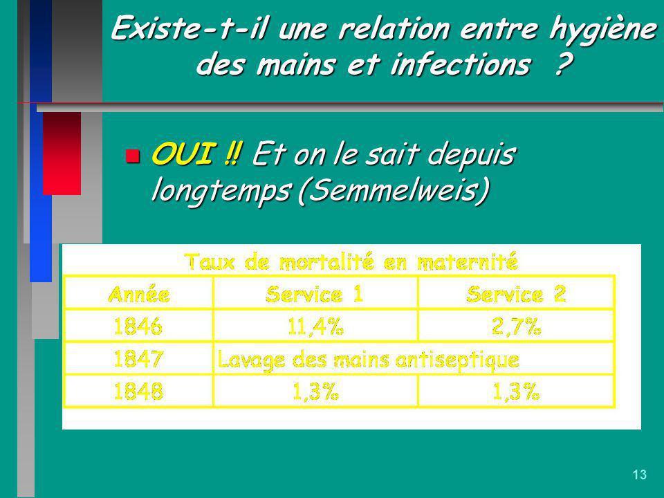 13 Existe-t-il une relation entre hygiène des mains et infections ? n OUI !! Et on le sait depuis longtemps (Semmelweis)