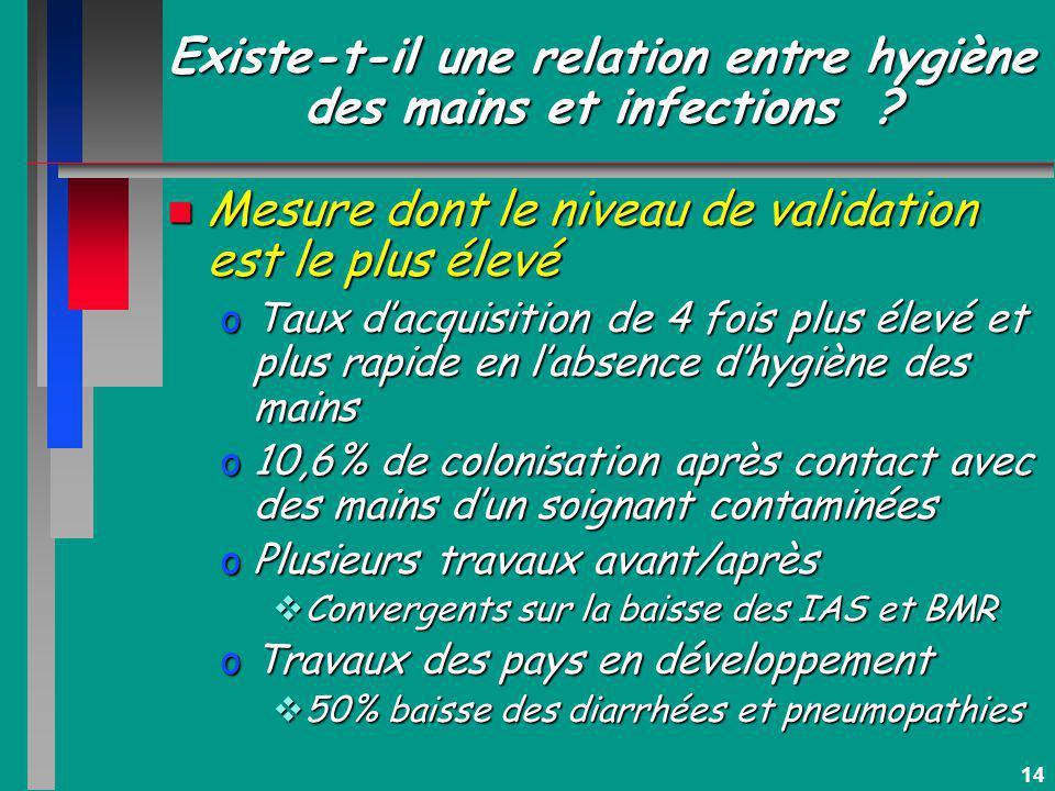 14 Existe-t-il une relation entre hygiène des mains et infections ? n Mesure dont le niveau de validation est le plus élevé oTaux dacquisition de 4 fo