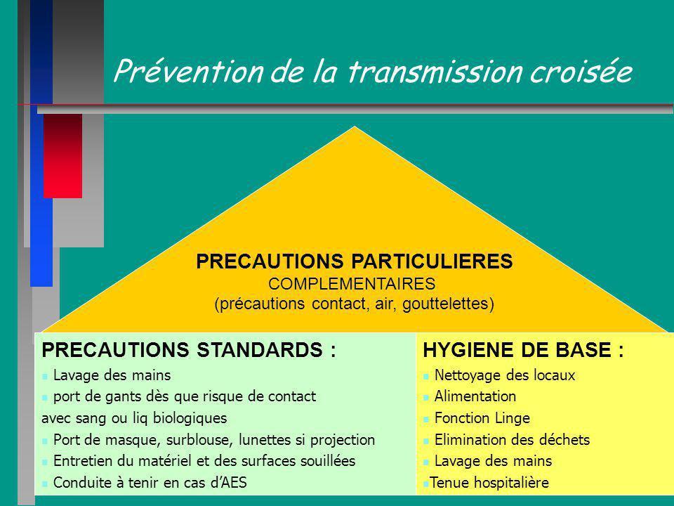 Prévention de la transmission croisée PRECAUTIONS STANDARDS : Lavage des mains port de gants dès que risque de contact avec sang ou liq biologiques Po