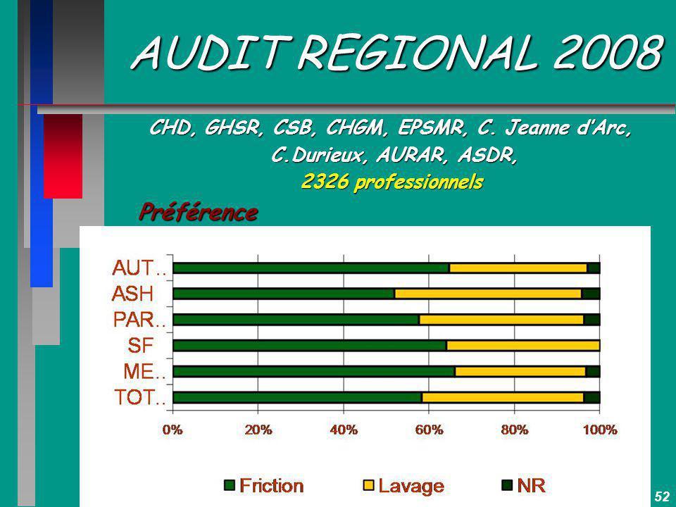 52 AUDIT REGIONAL 2008 CHD, GHSR, CSB, CHGM, EPSMR, C. Jeanne dArc, C.Durieux, AURAR, ASDR, C.Durieux, AURAR, ASDR, 2326 professionnels Préférence