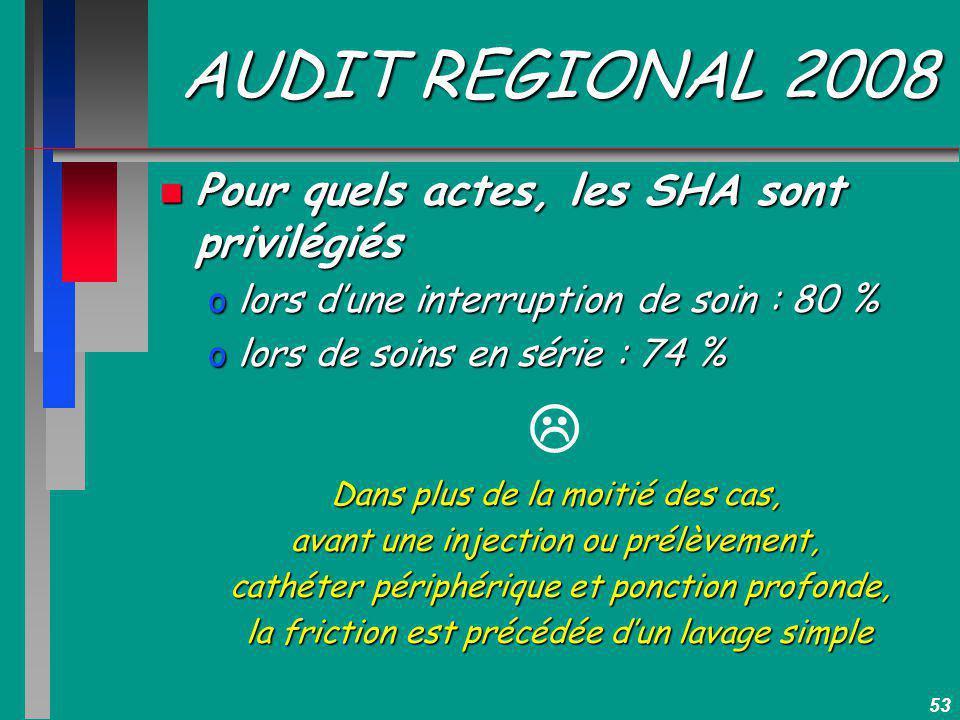 53 AUDIT REGIONAL 2008 n Pour quels actes, les SHA sont privilégiés olors dune interruption de soin : 80 % olors de soins en série : 74 % Dans plus de