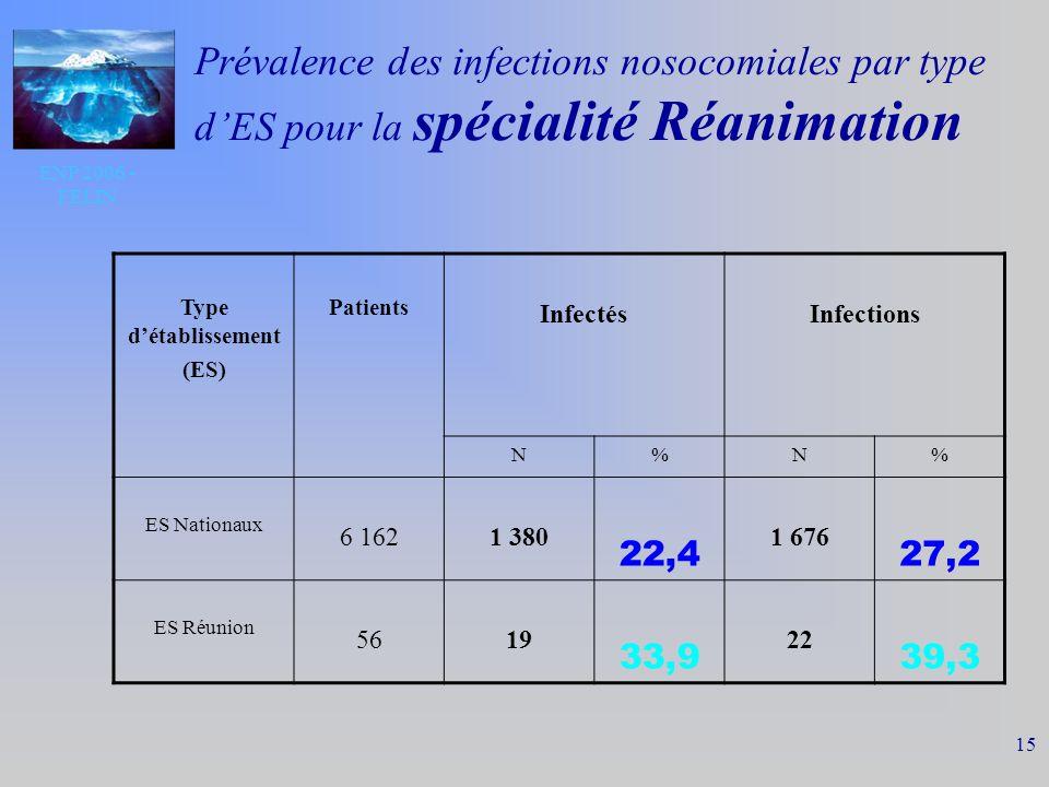 ENP 2006 - FELIN 15 Prévalence des infections nosocomiales par type dES pour la spécialité Réanimation Type détablissement (ES) Patients InfectésInfections N%N% ES Nationaux 6 1621 380 22,4 1 676 27,2 ES Réunion 5619 33,9 22 39,3