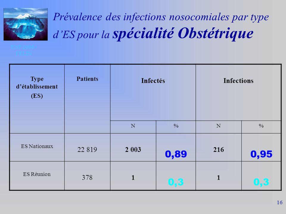 ENP 2006 - FELIN 16 Prévalence des infections nosocomiales par type dES pour la spécialité Obstétrique Type détablissement (ES) Patients InfectésInfections N%N% ES Nationaux 22 8192 003 0,89 216 0,95 ES Réunion 3781 0,3 1