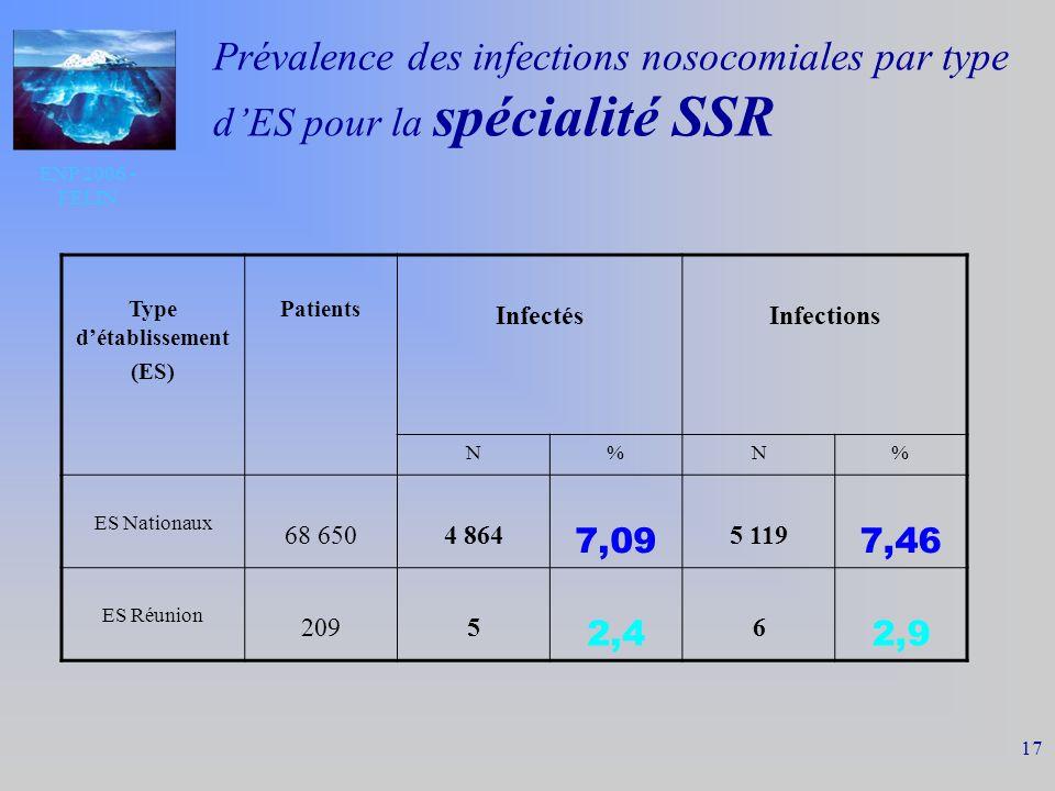 ENP 2006 - FELIN 17 Prévalence des infections nosocomiales par type dES pour la spécialité SSR Type détablissement (ES) Patients InfectésInfections N%N% ES Nationaux 68 6504 864 7,09 5 119 7,46 ES Réunion 2095 2,4 6 2,9