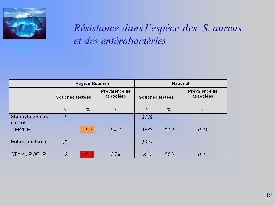 ENP 2006 - FELIN 19 Résistance dans lespèce des S. aureus et des entérobactéries