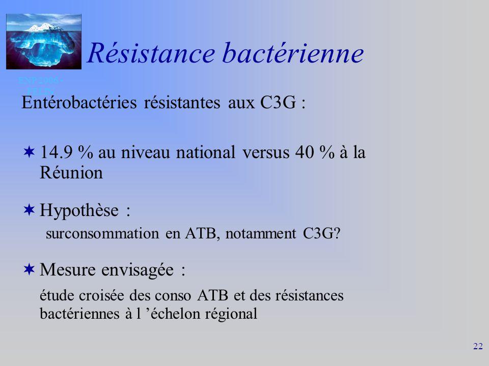 ENP 2006 - FELIN 22 Résistance bactérienne Entérobactéries résistantes aux C3G : 14.9 % au niveau national versus 40 % à la Réunion Hypothèse : surconsommation en ATB, notamment C3G.
