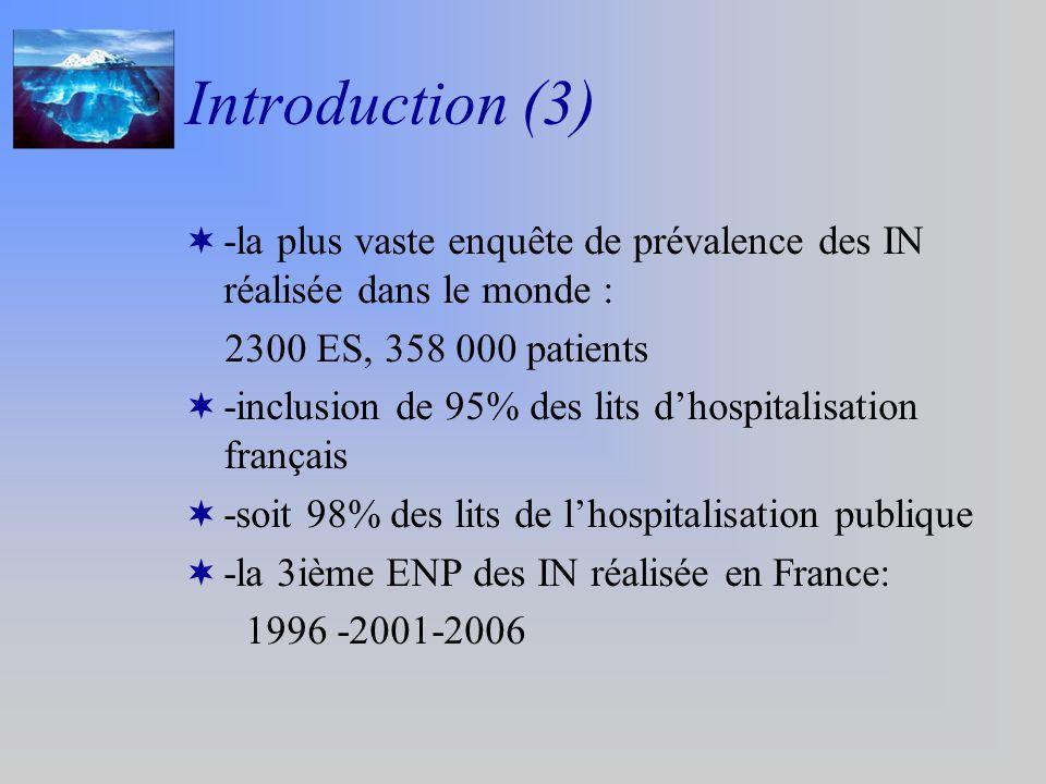 Introduction (3) -la plus vaste enquête de prévalence des IN réalisée dans le monde : 2300 ES, 358 000 patients -inclusion de 95% des lits dhospitalisation français -soit 98% des lits de lhospitalisation publique -la 3ième ENP des IN réalisée en France: 1996 -2001-2006