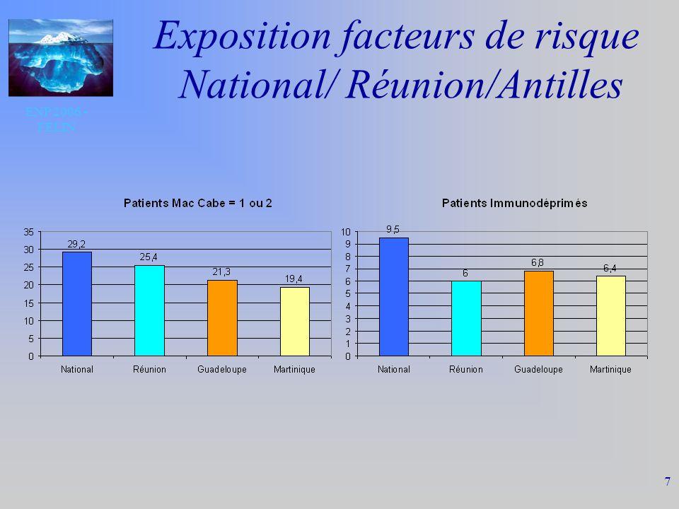 ENP 2006 - FELIN 7 Exposition facteurs de risque National/ Réunion/Antilles