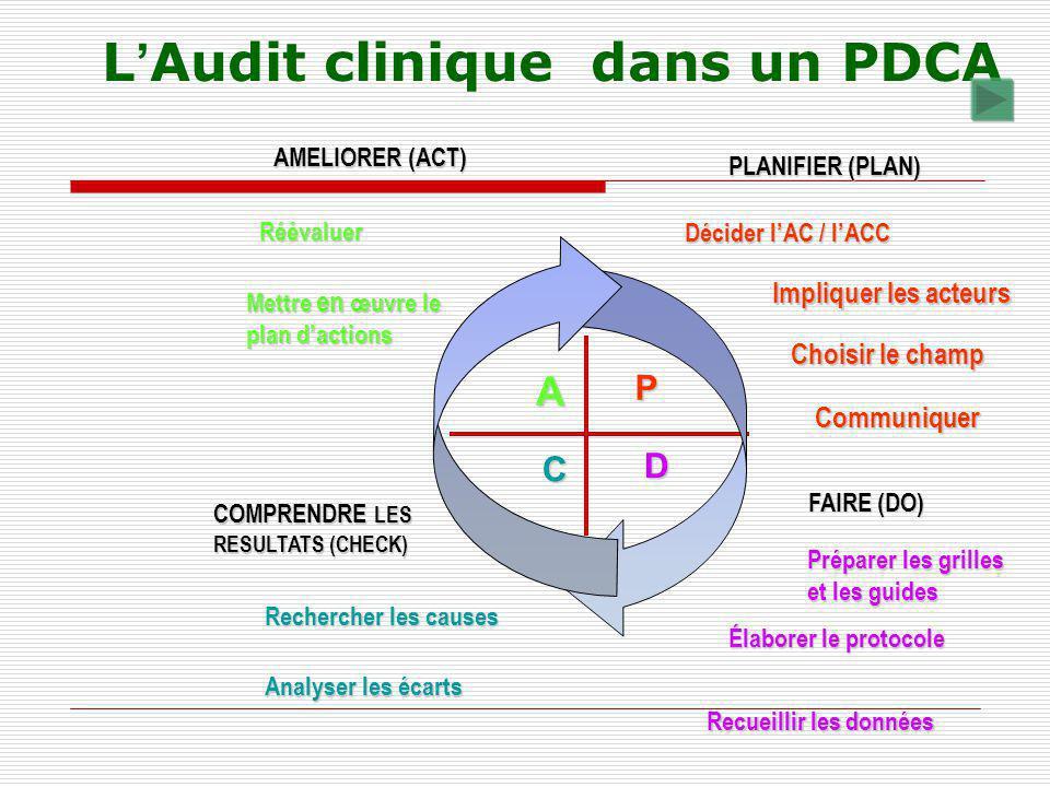 P D A C Décider lAC / lACC Impliquer les acteurs Choisir le champ Préparer les grilles et les guides Élaborer le protocole Recueillir les données Rech