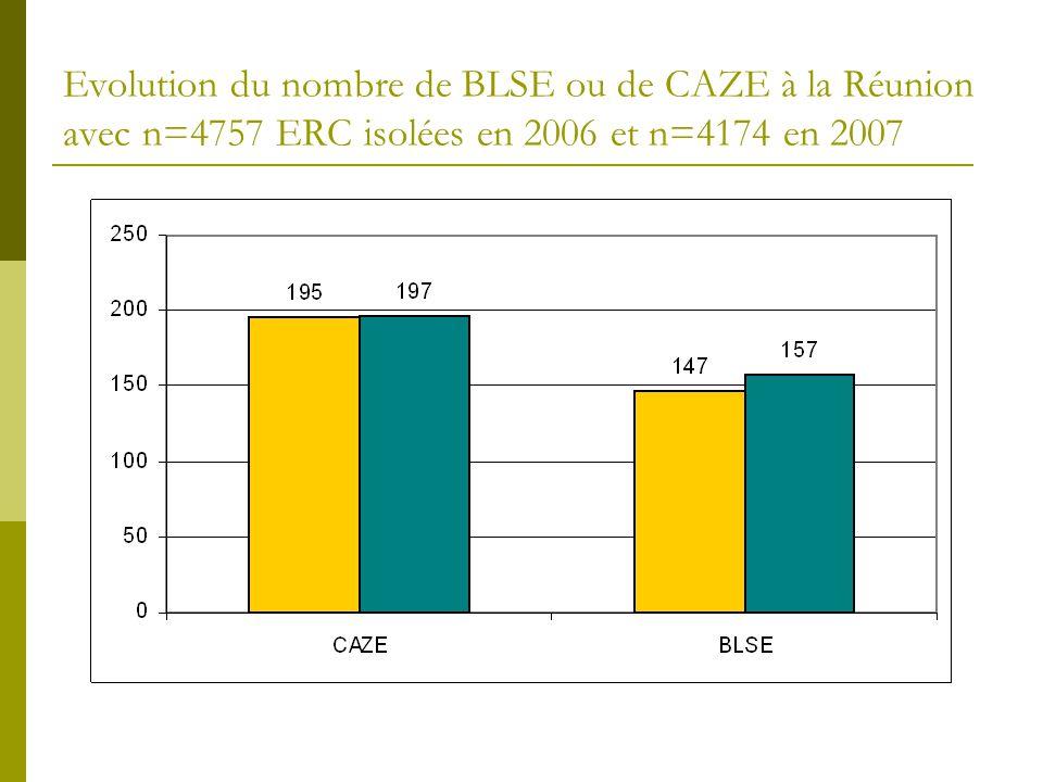 Evolution du nombre de BLSE ou de CAZE à la Réunion avec n=4757 ERC isolées en 2006 et n=4174 en 2007