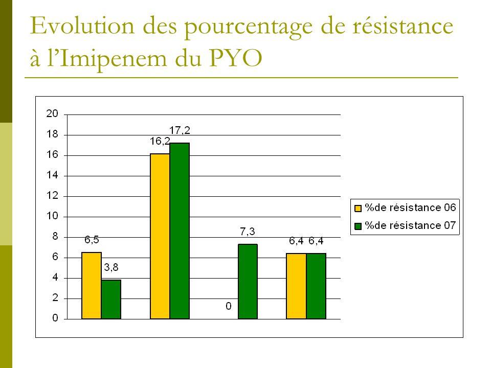 Evolution des pourcentage de résistance à lImipenem du PYO