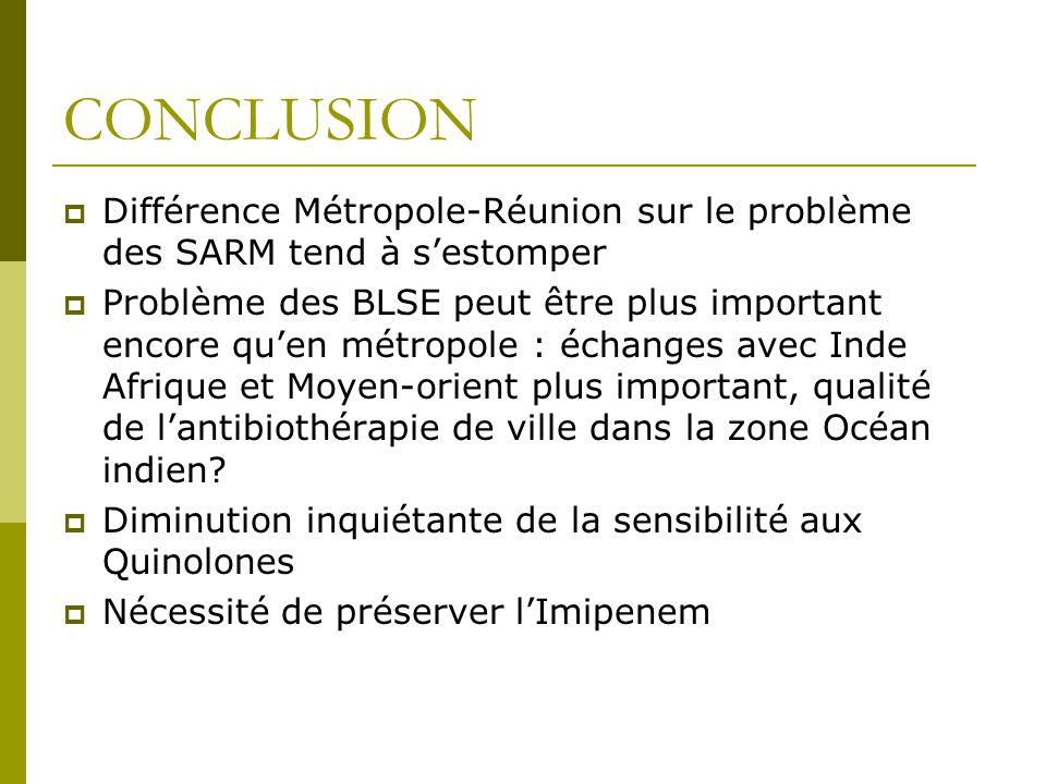 CONCLUSION Différence Métropole-Réunion sur le problème des SARM tend à sestomper Problème des BLSE peut être plus important encore quen métropole : é