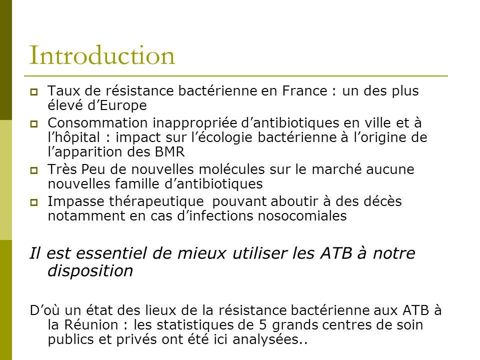 Introduction Taux de résistance bactérienne en France : un des plus élevé dEurope Consommation inappropriée dantibiotiques en ville et à lhôpital : im