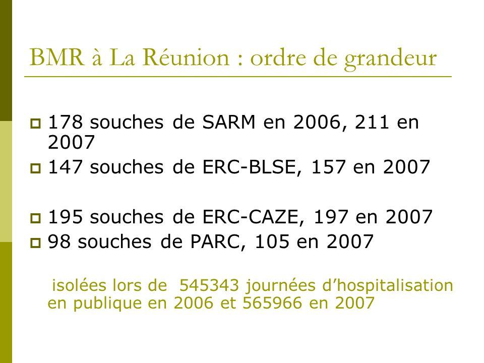 BMR à La Réunion : ordre de grandeur 178 souches de SARM en 2006, 211 en 2007 147 souches de ERC-BLSE, 157 en 2007 195 souches de ERC-CAZE, 197 en 200