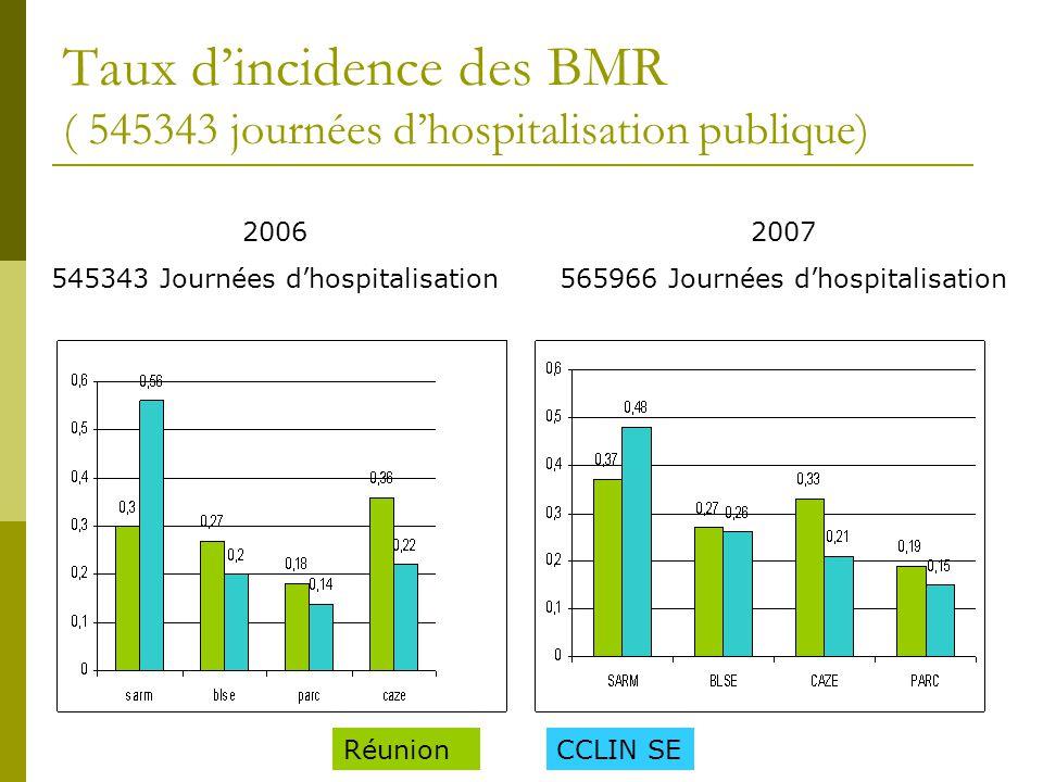 Taux dincidence des BMR ( 545343 journées dhospitalisation publique) 2006 545343 Journées dhospitalisation 2007 565966 Journées dhospitalisation Réuni