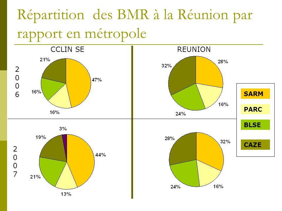 Répartition des BMR à la Réunion par rapport en métropole SARM PARC BLSE CAZE CCLIN SEREUNION 20062006 20072007