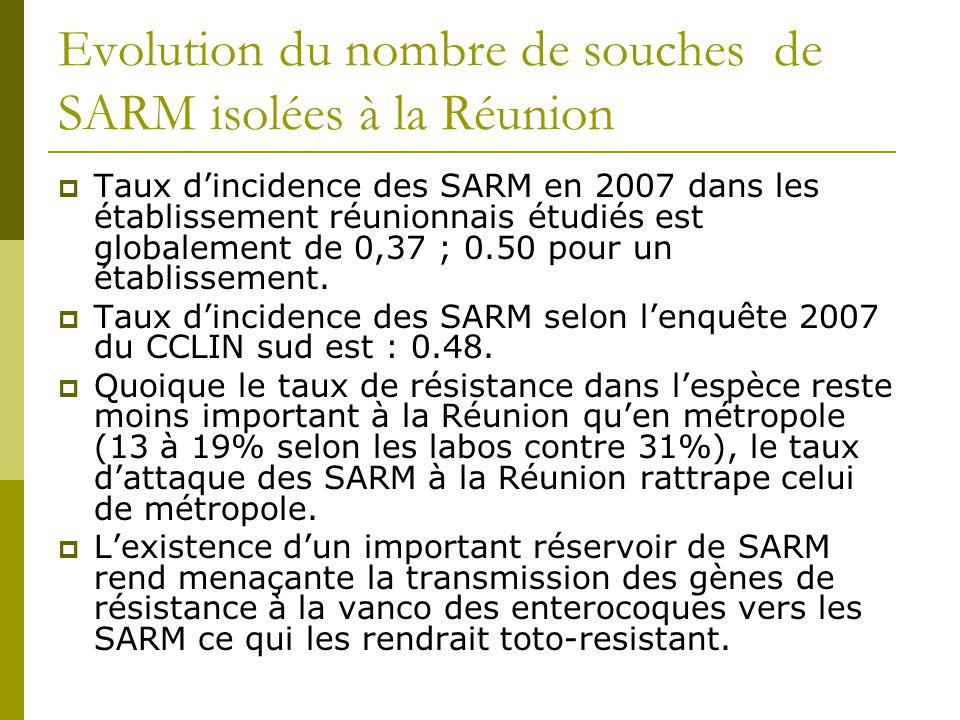 Taux dincidence des SARM en 2007 dans les établissement réunionnais étudiés est globalement de 0,37 ; 0.50 pour un établissement. Taux dincidence des