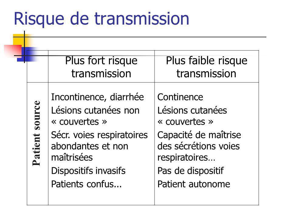 Risque de transmission Plus fort risque transmission Plus faible risque transmission Incontinence, diarrhée Lésions cutanées non « couvertes » Sécr.