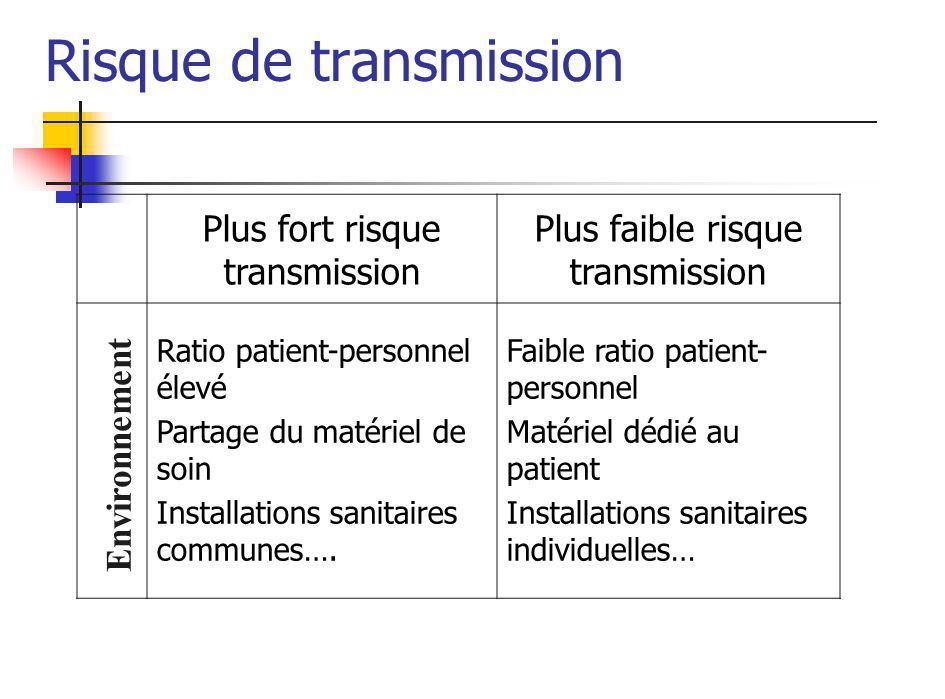 Risque de transmission Plus fort risque transmission Plus faible risque transmission Ratio patient-personnel élevé Partage du matériel de soin Installations sanitaires communes….