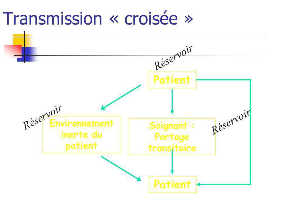 Transmission « croisée » Patient Environnement inerte du patient Soignant : Portage transitoire Réservoir
