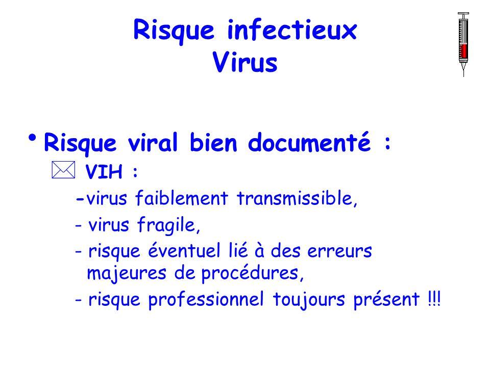 Risque infectieux Virus Risque viral bien documenté : * VIH : -virus faiblement transmissible, - virus fragile, - risque éventuel lié à des erreurs ma
