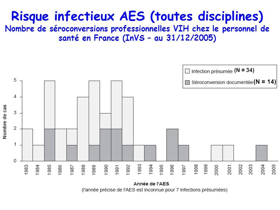 Risque infectieux AES (toutes disciplines) Nombre de séroconversions professionnelles VIH chez le personnel de santé en France (InVS – au 31/12/2005)