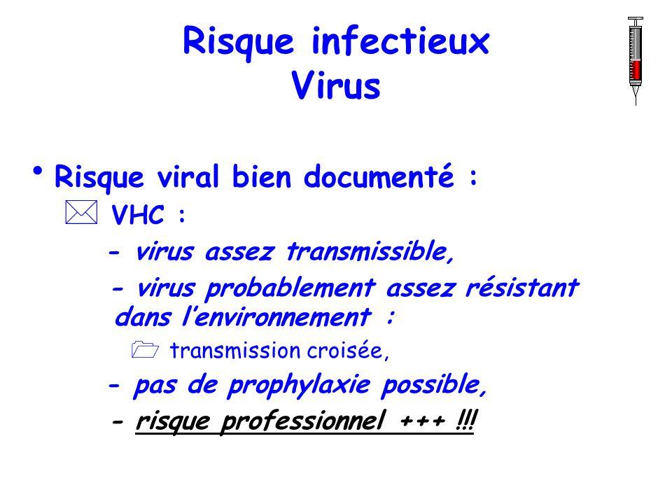 Risque infectieux Virus Risque viral bien documenté : * VHC : - virus assez transmissible, - virus probablement assez résistant dans lenvironnement :