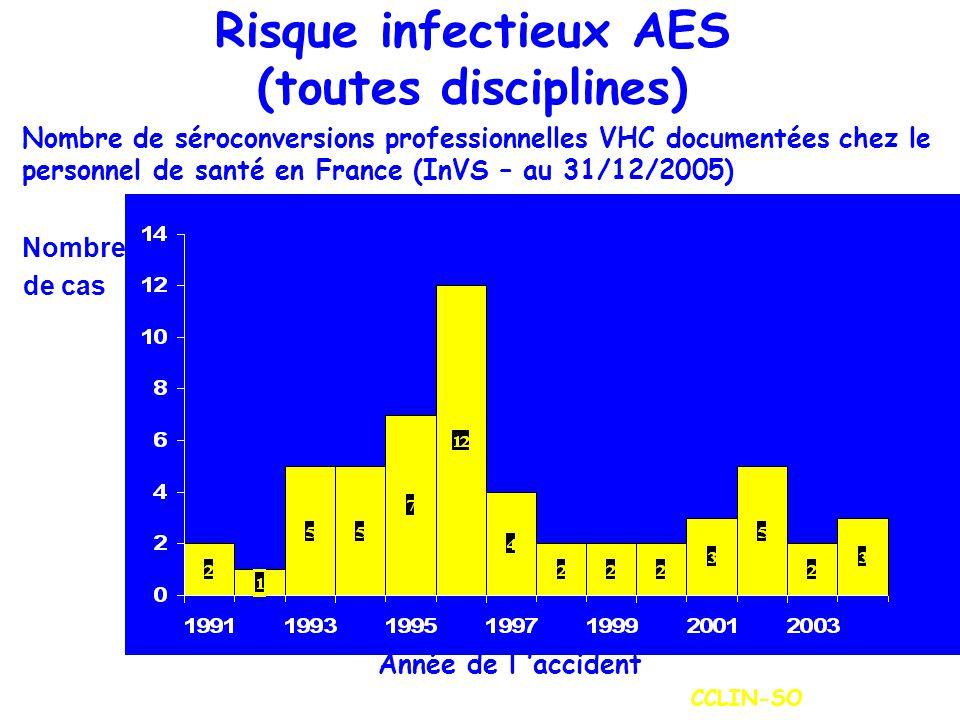 Risque infectieux AES (toutes disciplines) Nombre de séroconversions professionnelles VHC documentées chez le personnel de santé en France (InVS – au