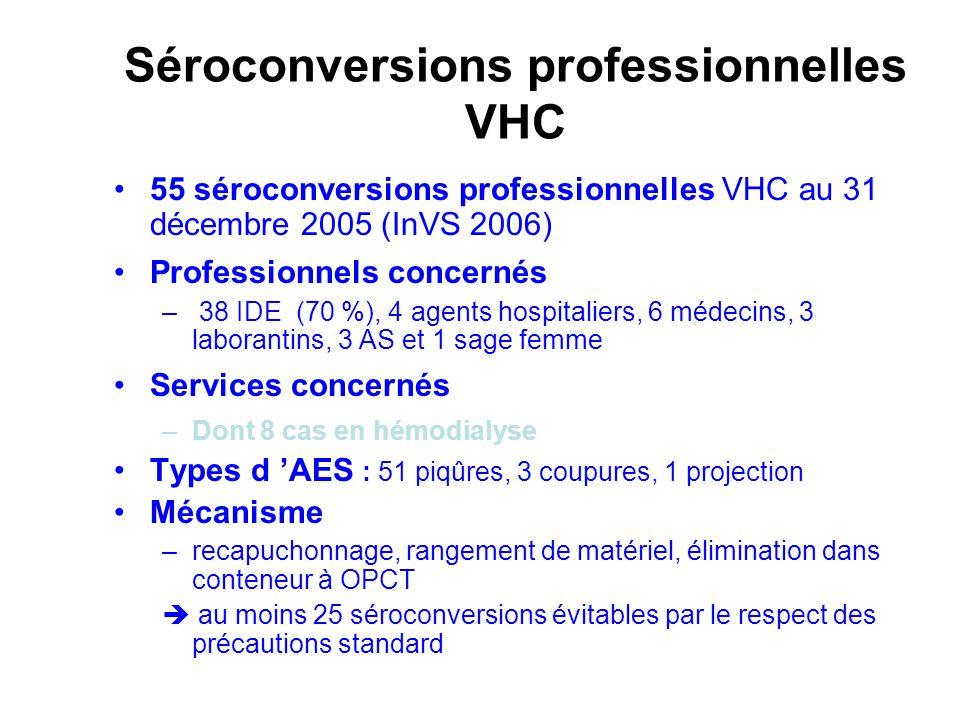 Séroconversions professionnelles VHC 55 séroconversions professionnelles VHC au 31 décembre 2005 (InVS 2006) Professionnels concernés – 38 IDE (70 %),